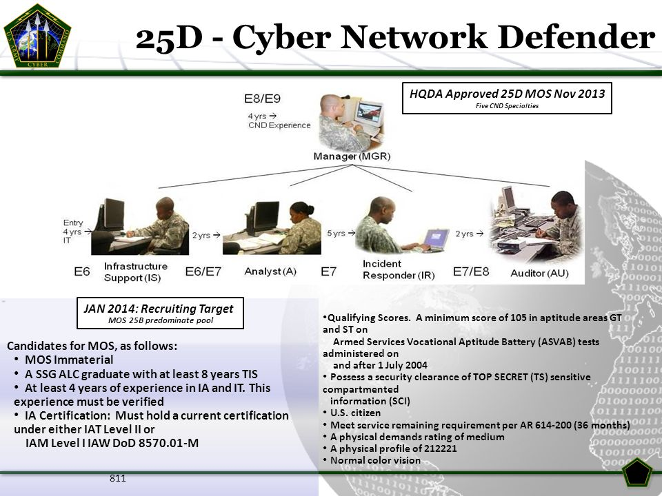 25D - Cyber Network Defender