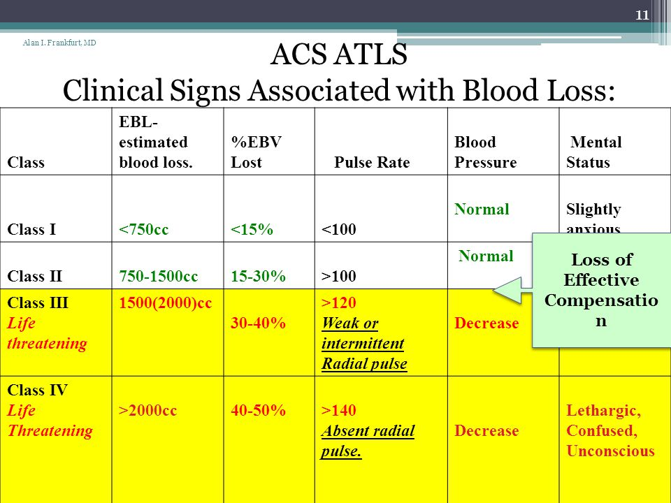 Clinical Signs Associated with Blood Loss: