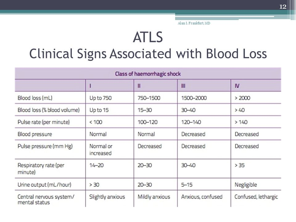 ATLS Clinical Signs Associated with Blood Loss