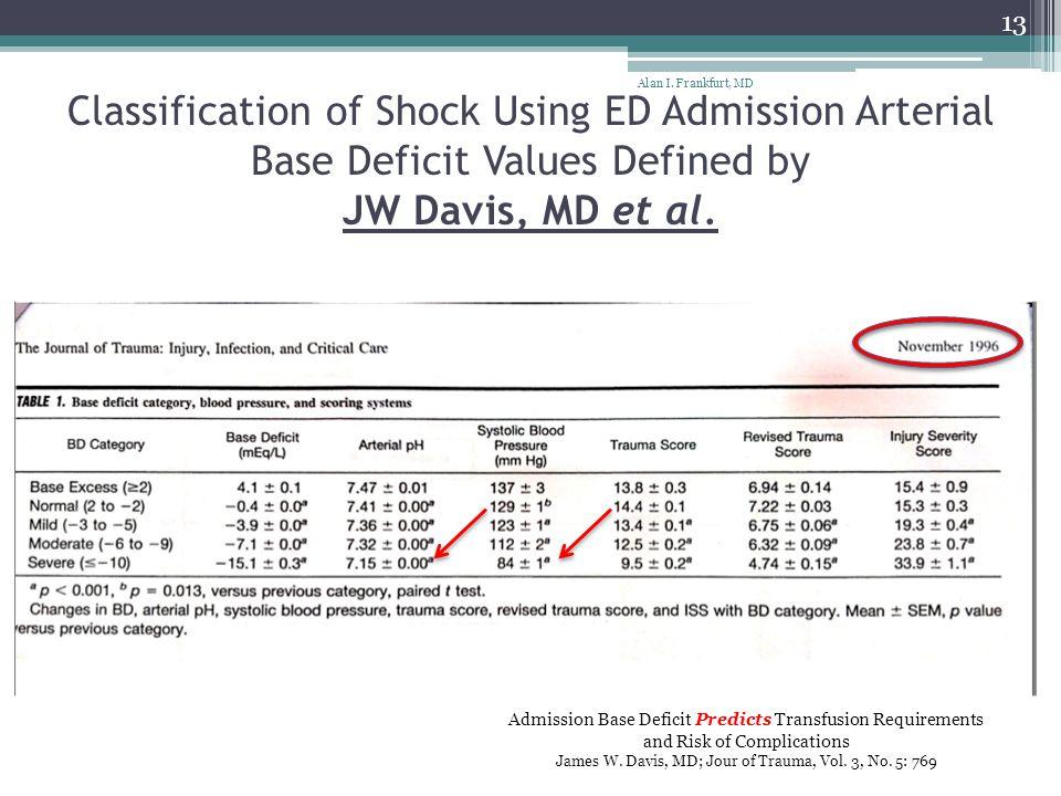 Alan I. Frankfurt, MD Classification of Shock Using ED Admission Arterial Base Deficit Values Defined by JW Davis, MD et al.