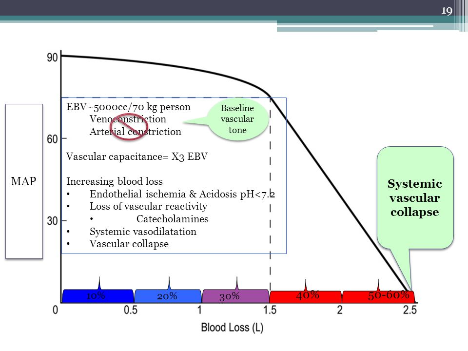 Systemic vascular collapse