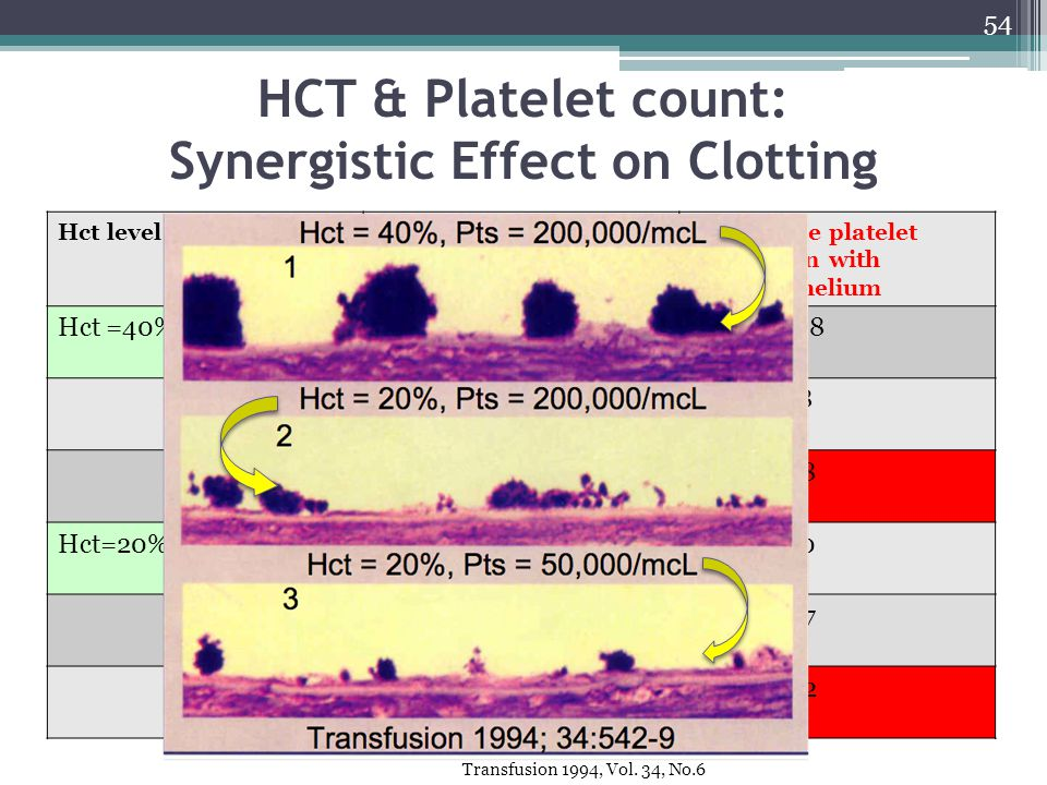 HCT & Platelet count: Synergistic Effect on Clotting