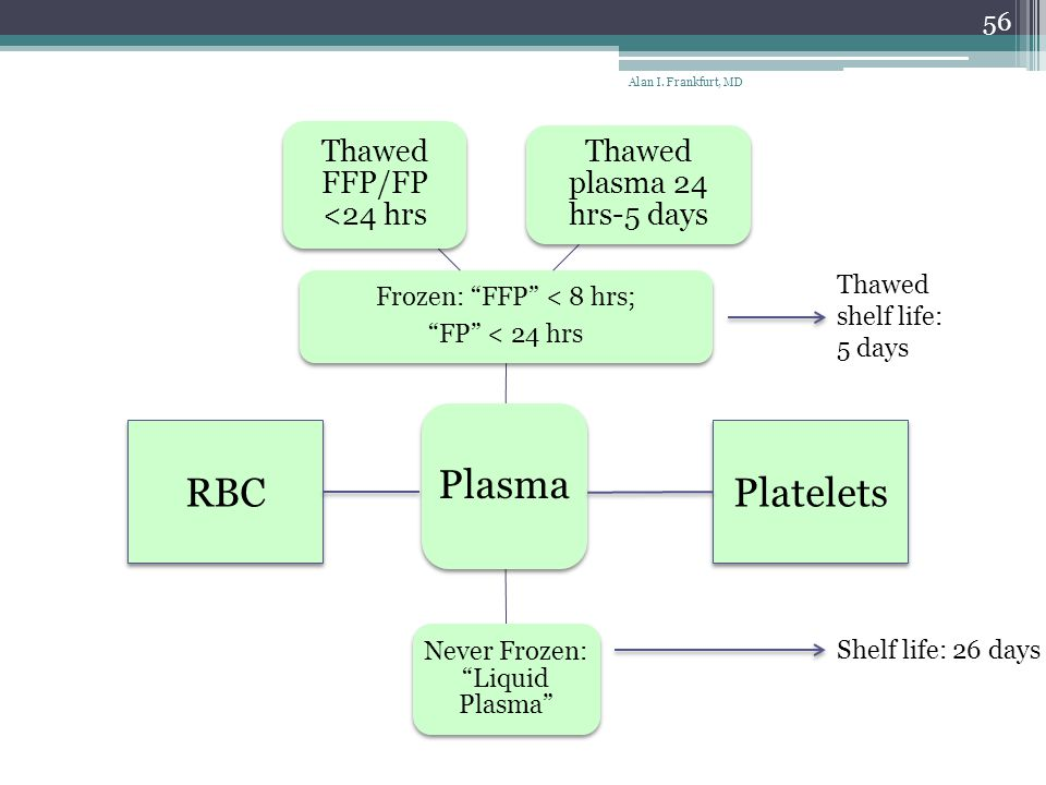 Plasma RBC Platelets Thawed FFP/FP <24 hrs