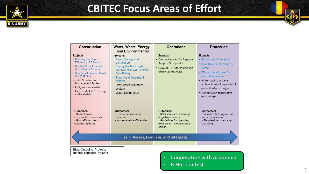 CBITEC Focus Areas of Effort