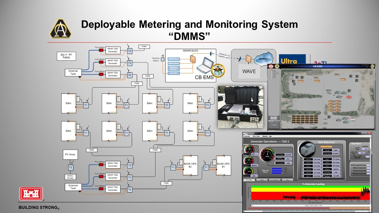 Deployable Metering and Monitoring System