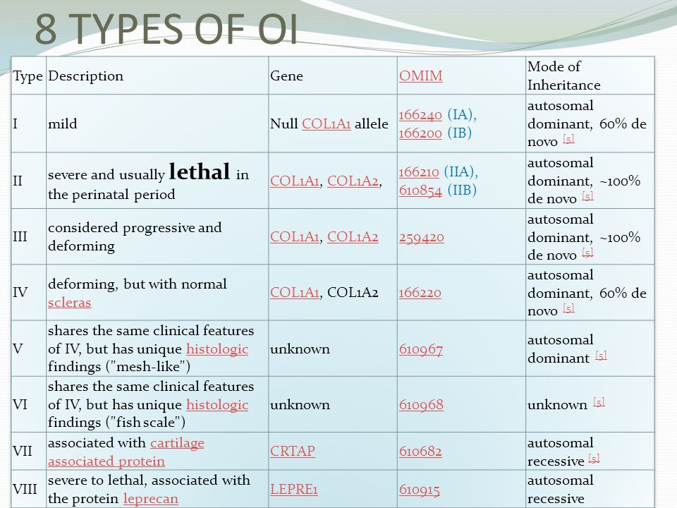8 TYPES OF OI Type Description Gene OMIM Mode of Inheritance I mild