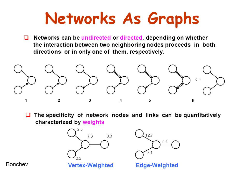 Networks As Graphs Networks can be undirected or directed, depending on whether. the interaction between two neighboring nodes proceeds in both.