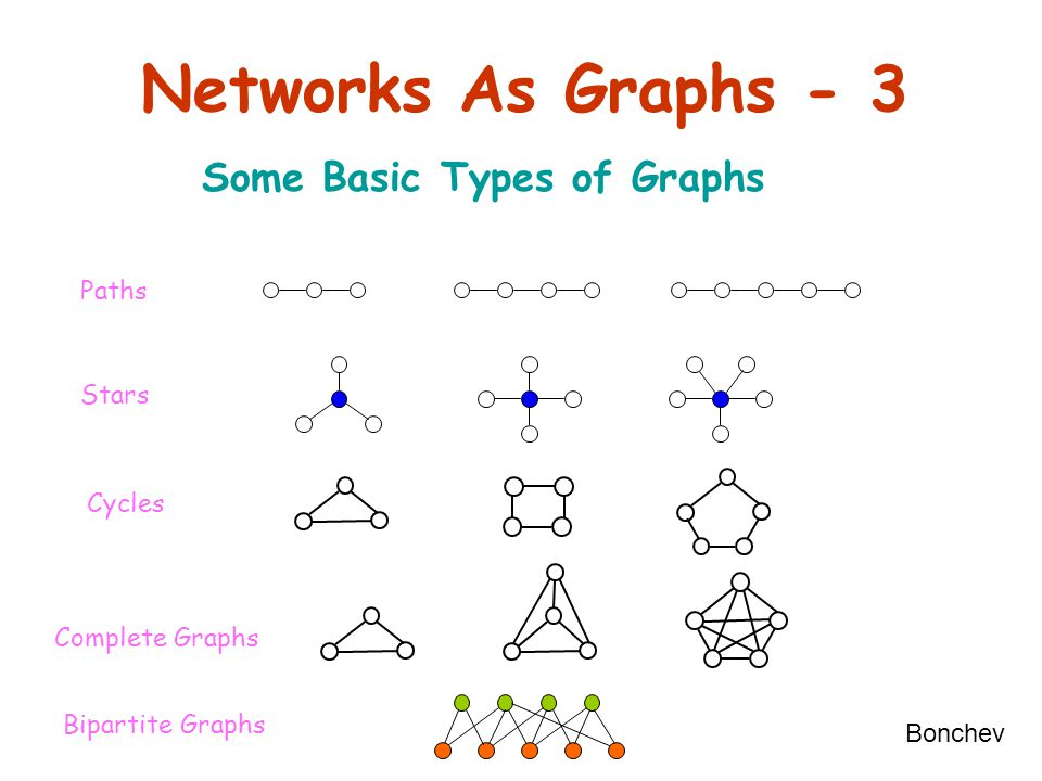 Networks As Graphs - 3 Some Basic Types of Graphs Paths Stars Cycles