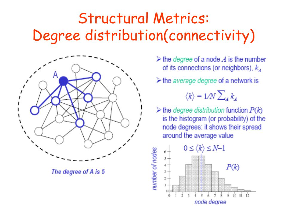 Structural Metrics: Degree distribution(connectivity)