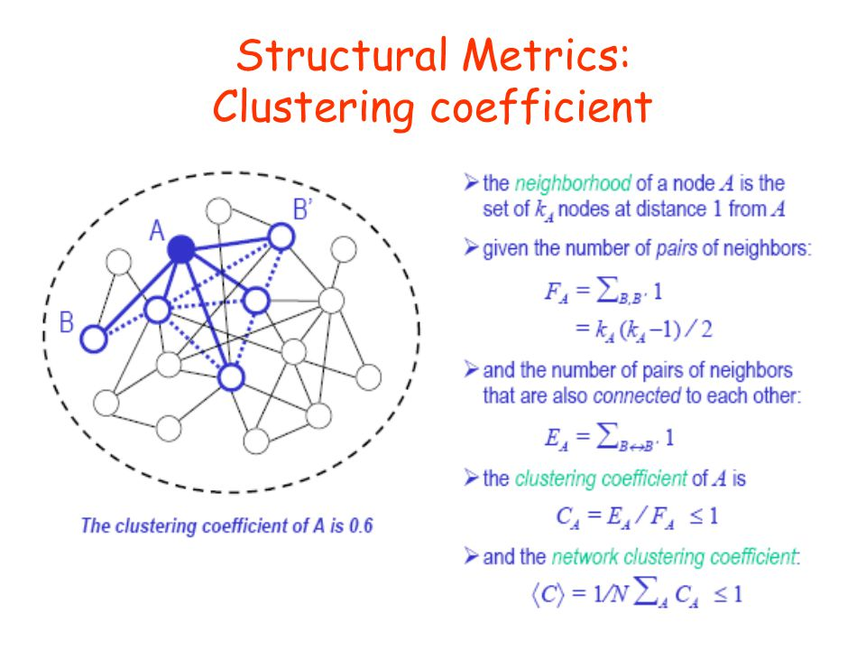 Structural Metrics: Clustering coefficient