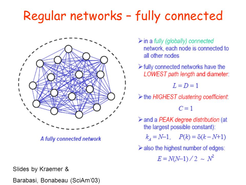 Regular networks – fully connected