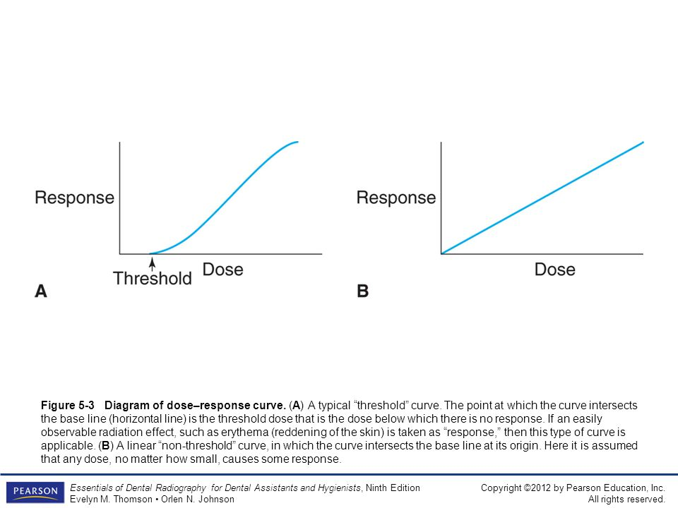 Figure 5-3 Diagram of dose–response curve