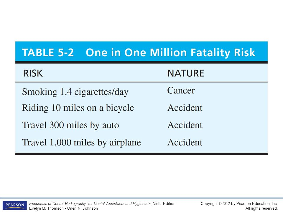 Table 5-2 One in One Million Fatality Risk