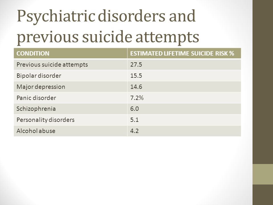 Psychiatric disorders and previous suicide attempts