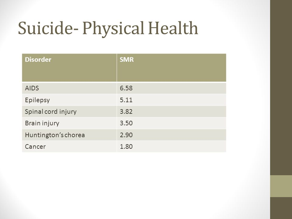 Suicide- Physical Health