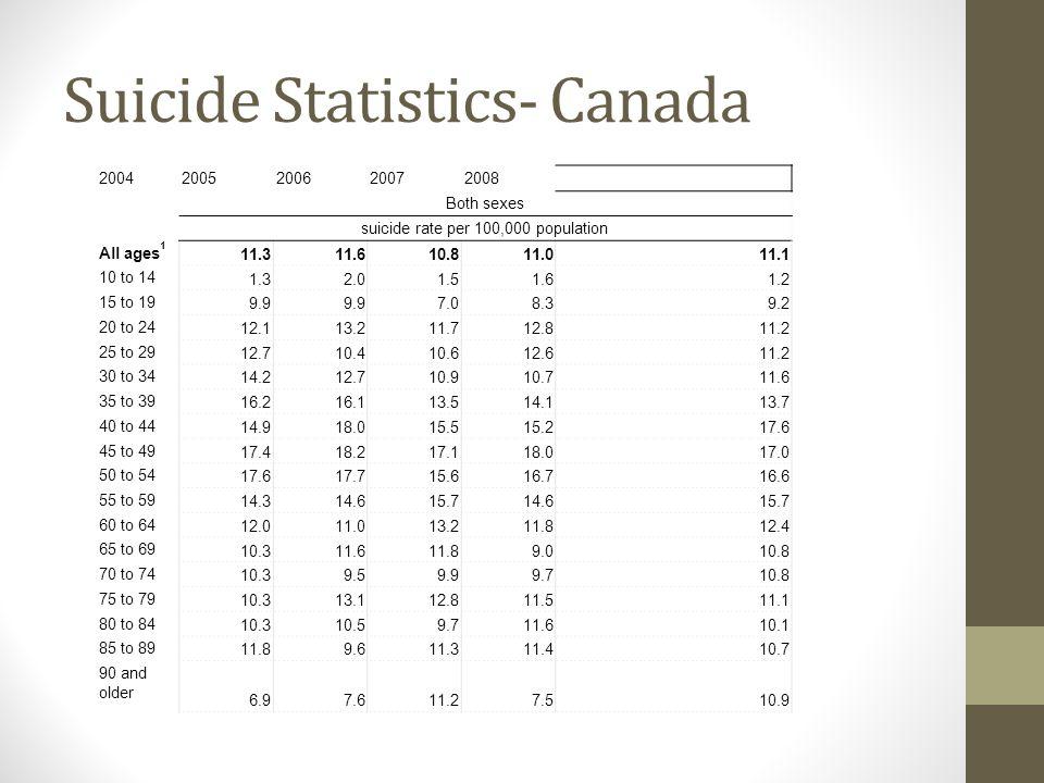 Suicide Statistics- Canada