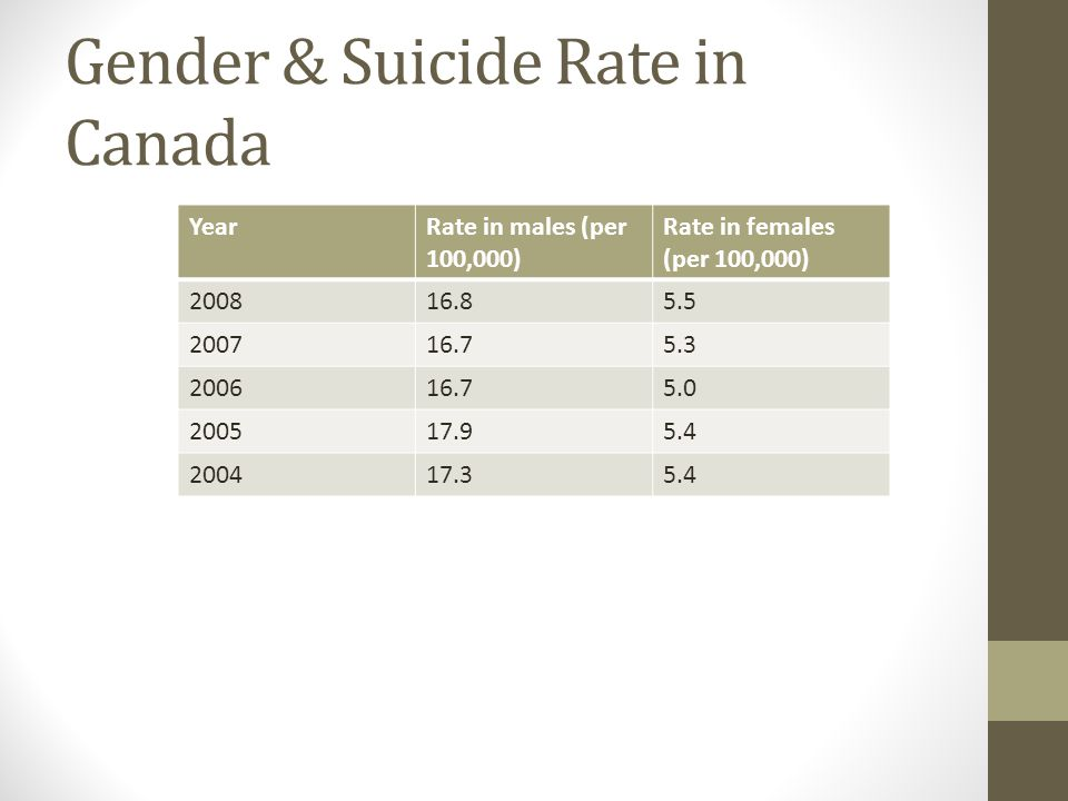 Gender & Suicide Rate in Canada