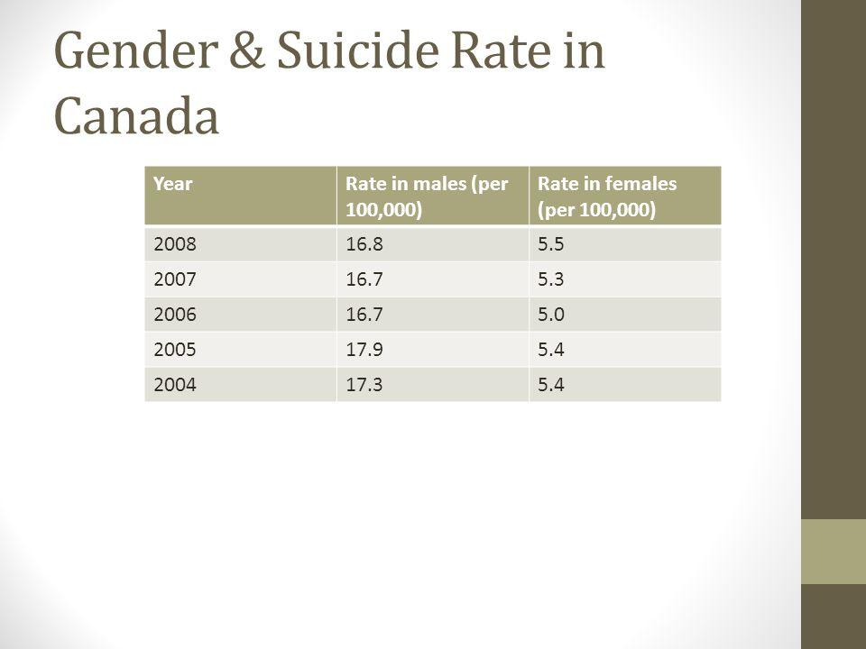 Gender & Suicide Rate in Canada
