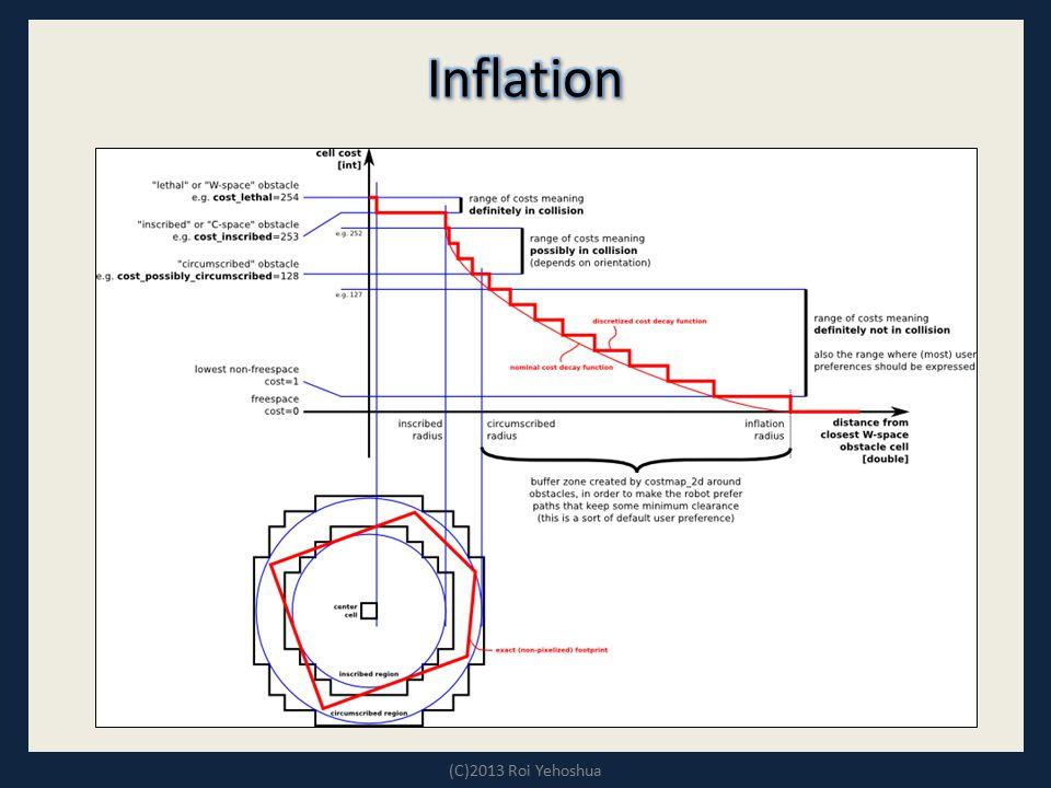 Inflation (C)2013 Roi Yehoshua