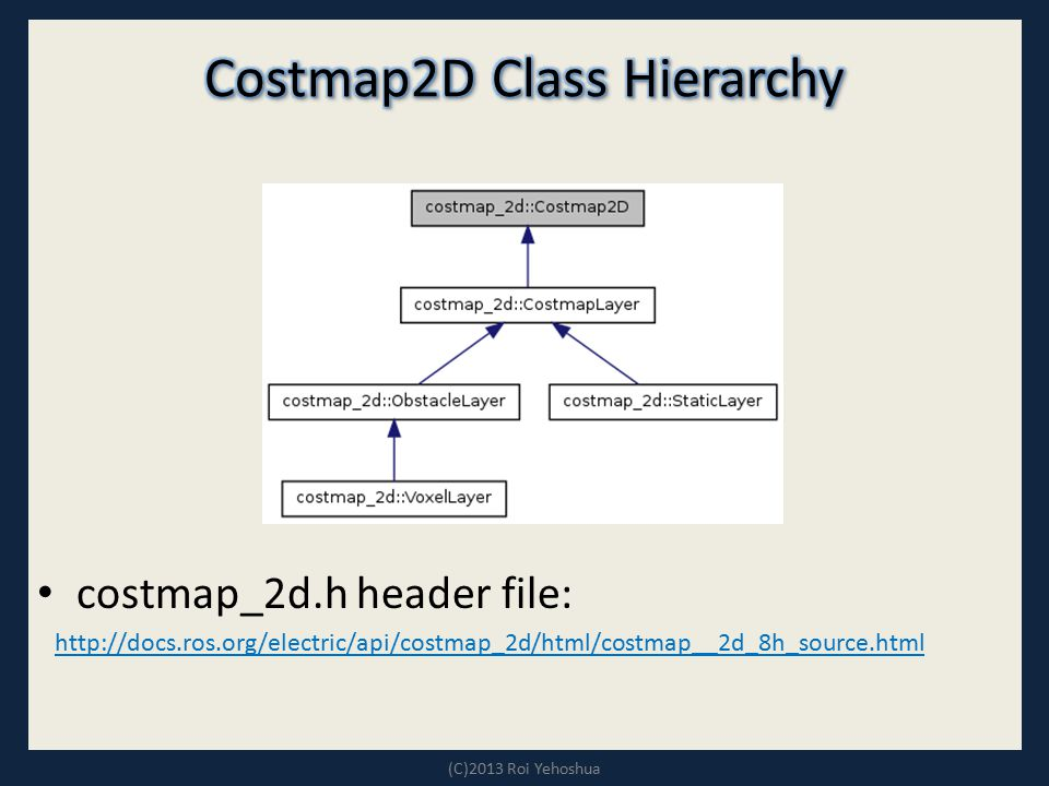 Costmap2D Class Hierarchy