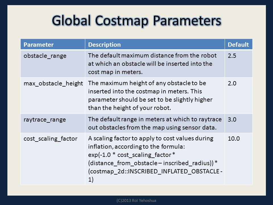 Global Costmap Parameters