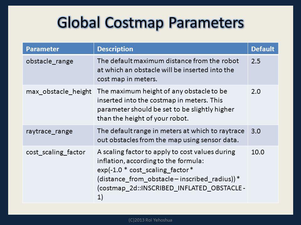 Global Costmap Parameters