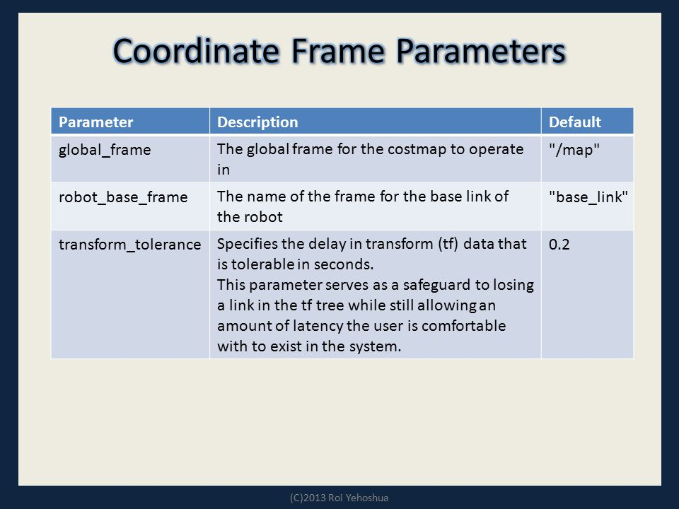 Coordinate Frame Parameters