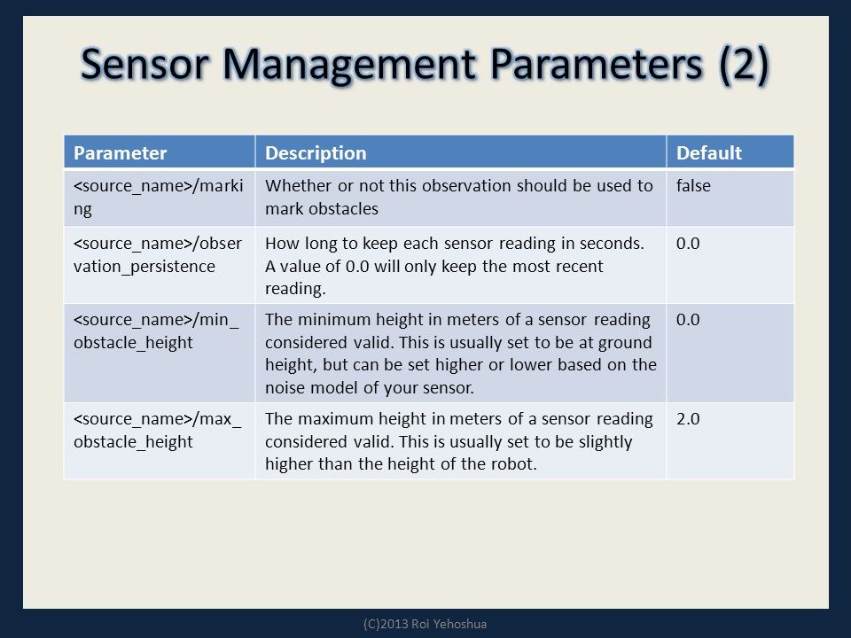 Sensor Management Parameters (2)