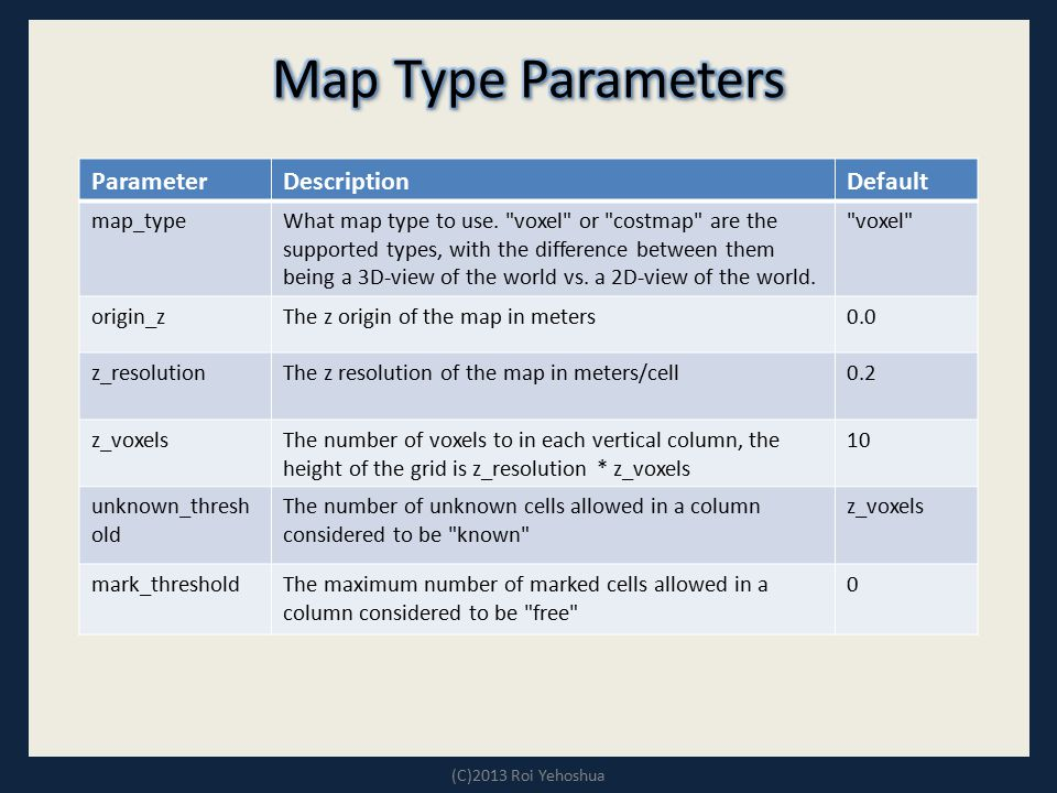 Map Type Parameters Default Description Parameter voxel