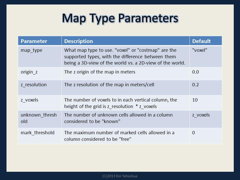 Map Type Parameters Default Description Parameter voxel