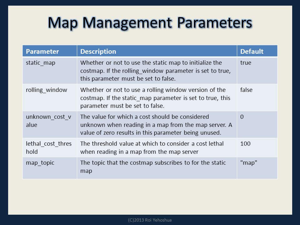 Map Management Parameters