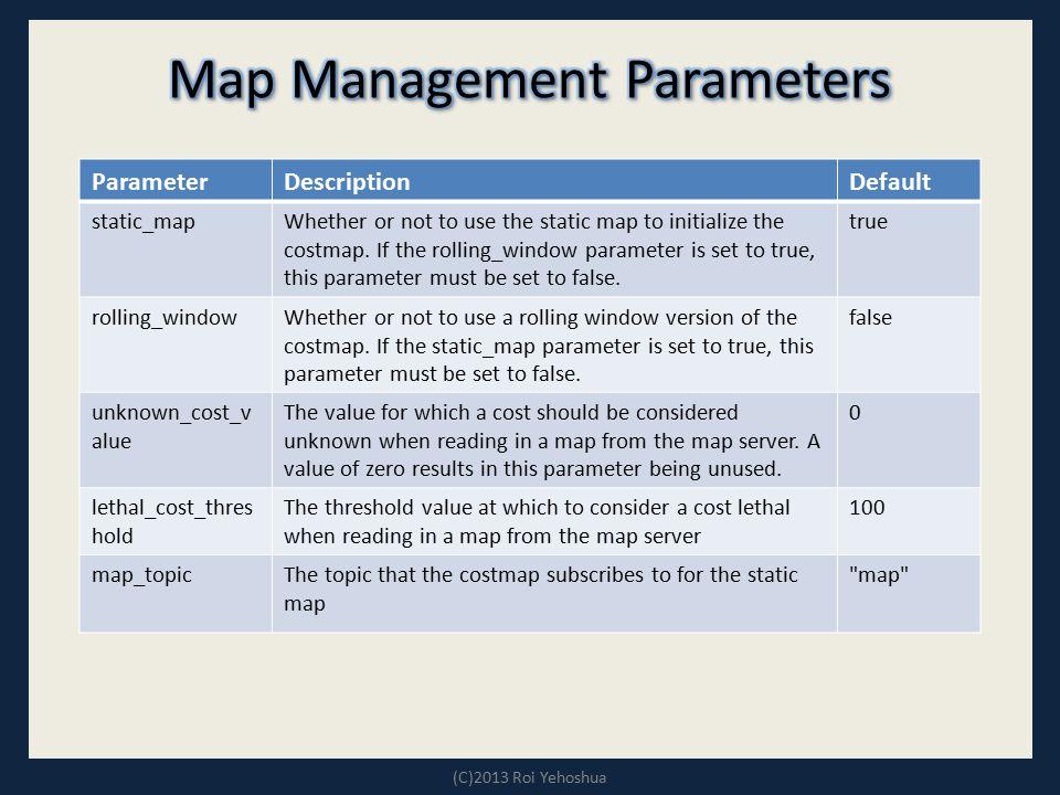 Map Management Parameters