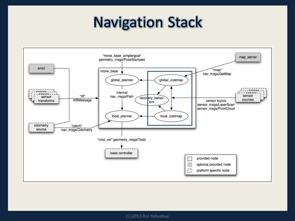 Navigation Stack (C)2013 Roi Yehoshua