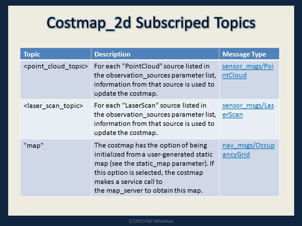 Costmap_2d Subscriped Topics
