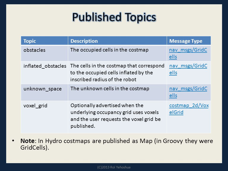 Published Topics Message Type. Description. Topic. nav_msgs/GridCells. The occupied cells in the costmap.