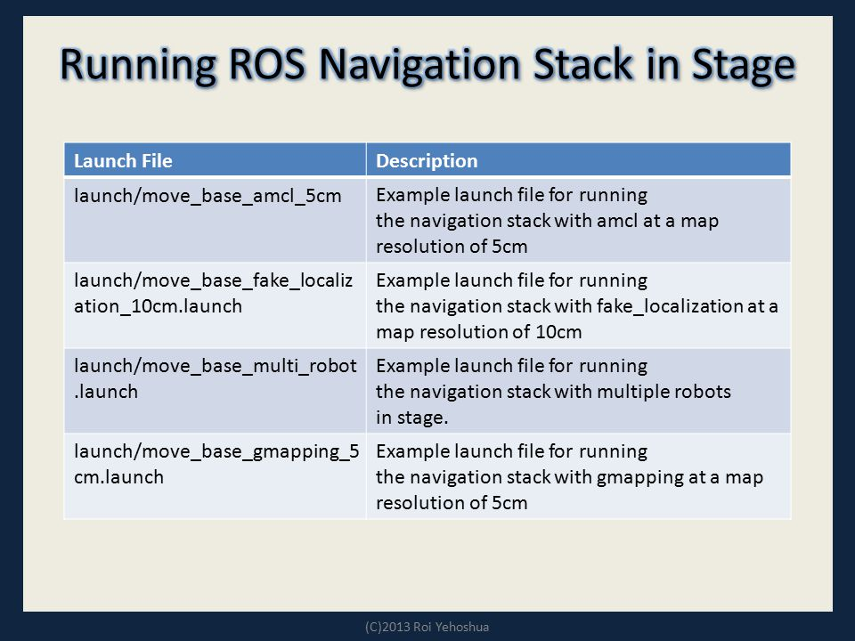 Running ROS Navigation Stack in Stage