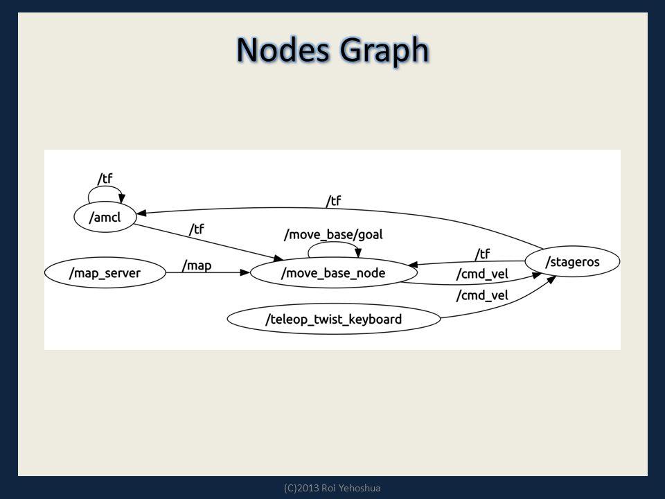 Nodes Graph (C)2013 Roi Yehoshua