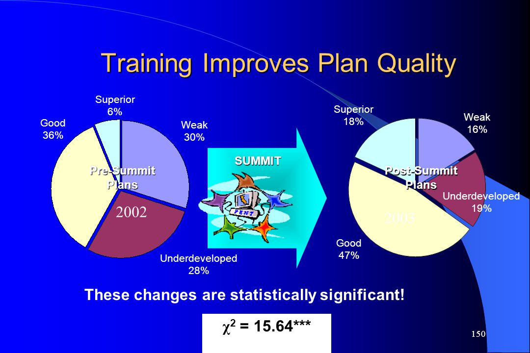 Training Improves Plan Quality