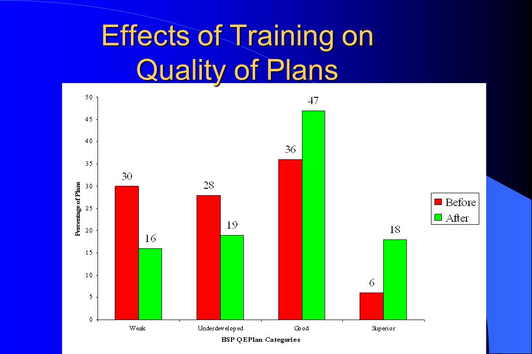Effects of Training on Quality of Plans