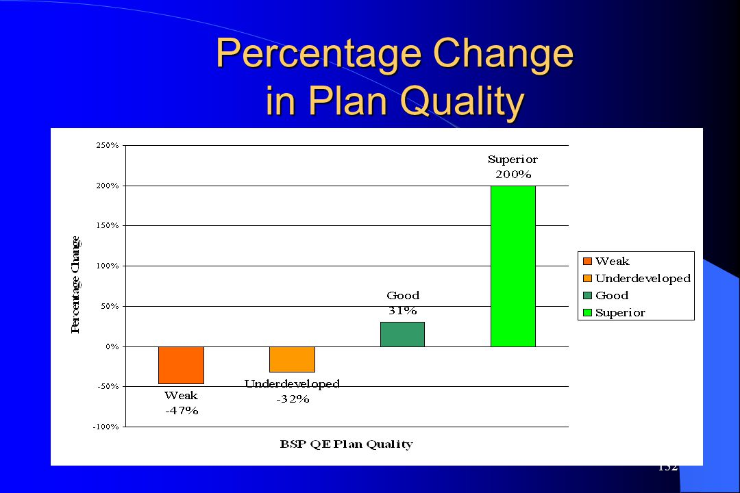 Percentage Change in Plan Quality