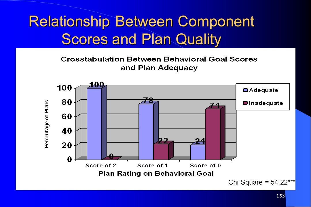 Relationship Between Component Scores and Plan Quality
