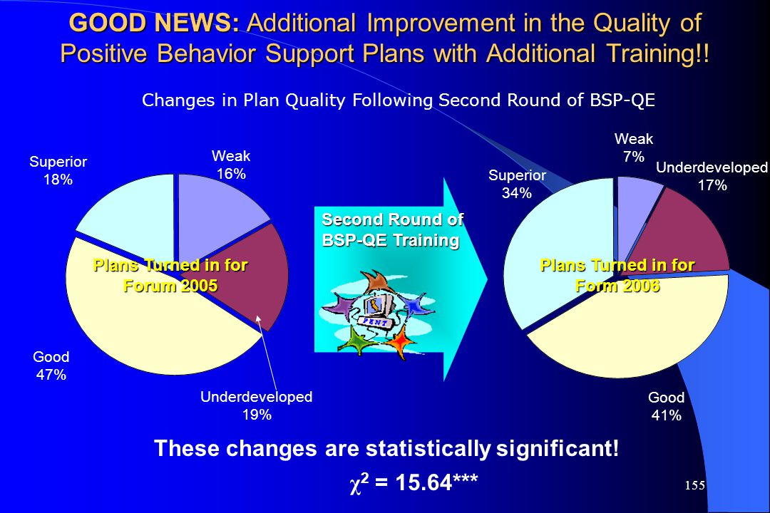 GOOD NEWS: Additional Improvement in the Quality of Positive Behavior Support Plans with Additional Training!!