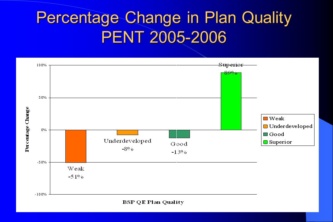 Percentage Change in Plan Quality PENT 2005-2006