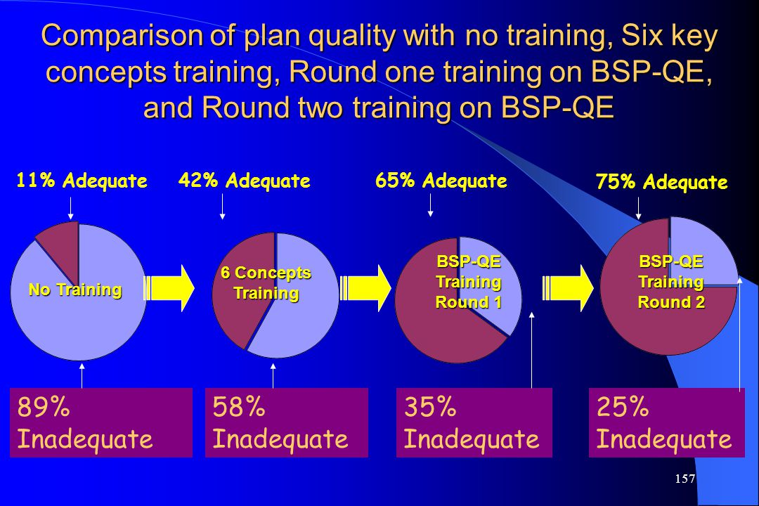 Comparison of plan quality with no training, Six key concepts training, Round one training on BSP-QE, and Round two training on BSP-QE