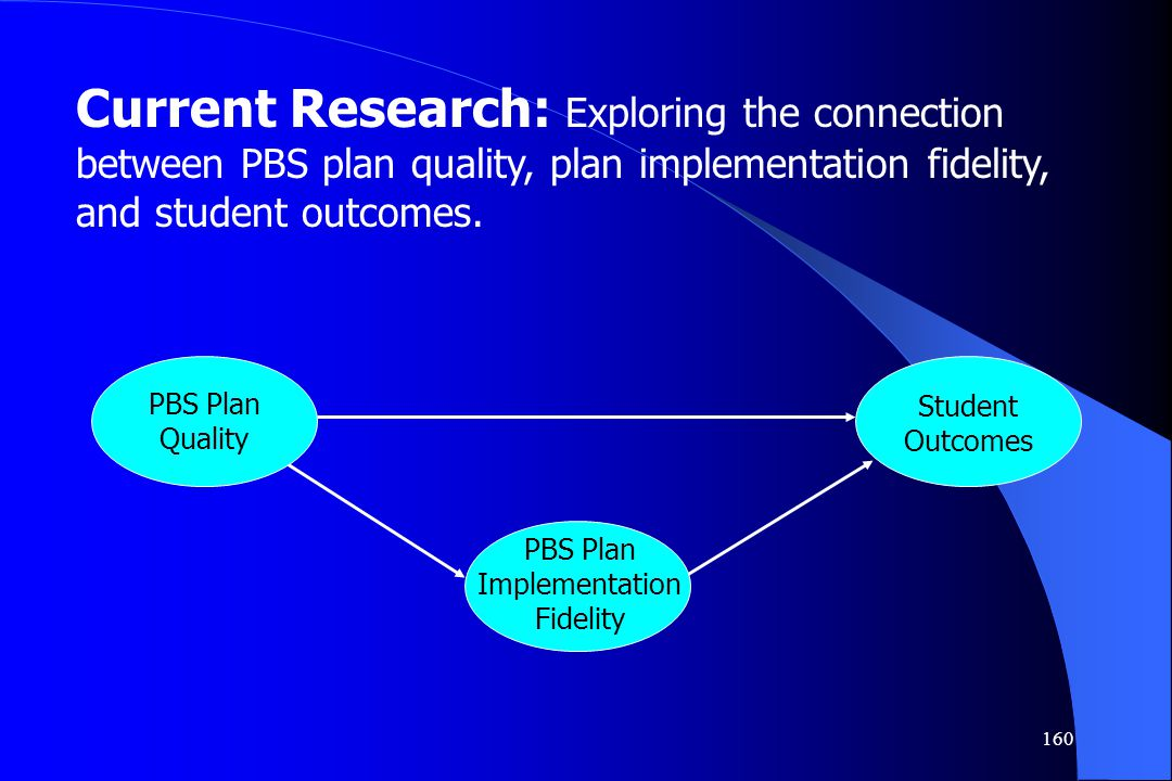 PBS Plan ImplementationFidelity