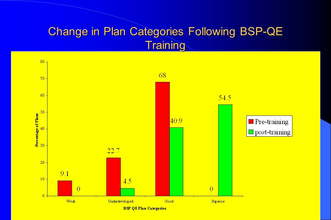 Change in Plan Categories Following BSP-QE Training