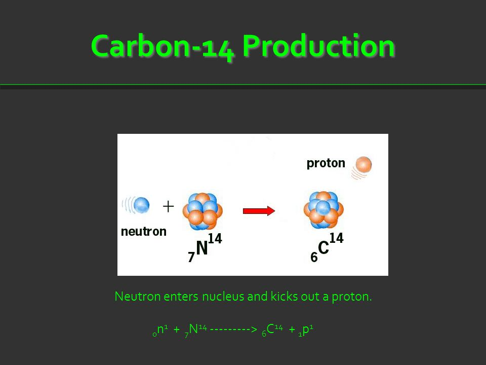 Carbon-14 Production Neutron enters nucleus and kicks out a proton.