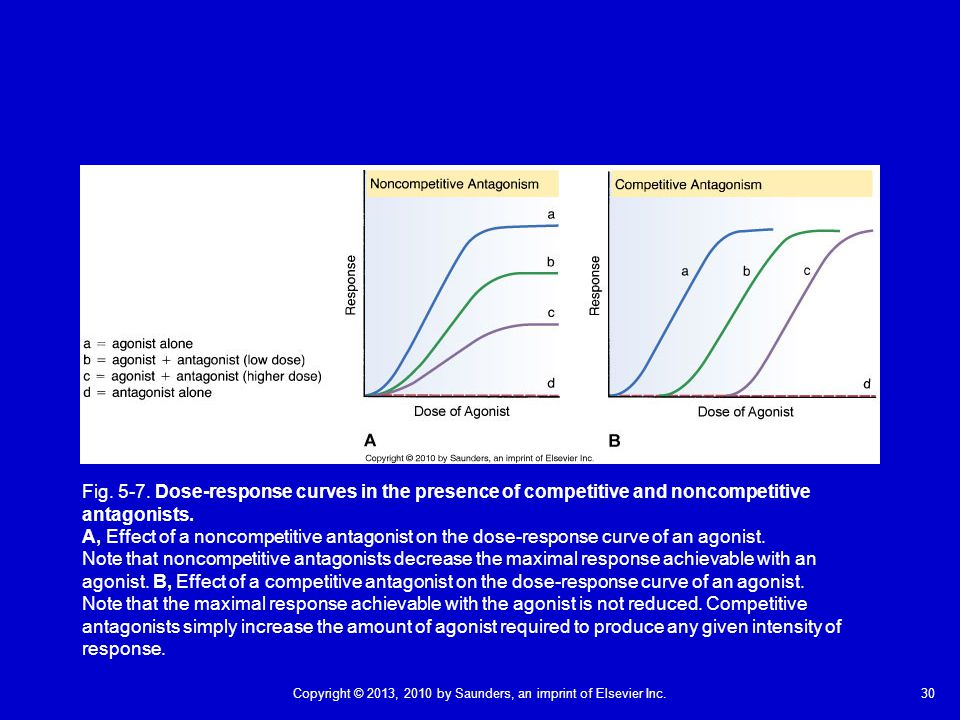 Fig. 5-7. Dose-response curves in the presence of competitive and noncompetitive