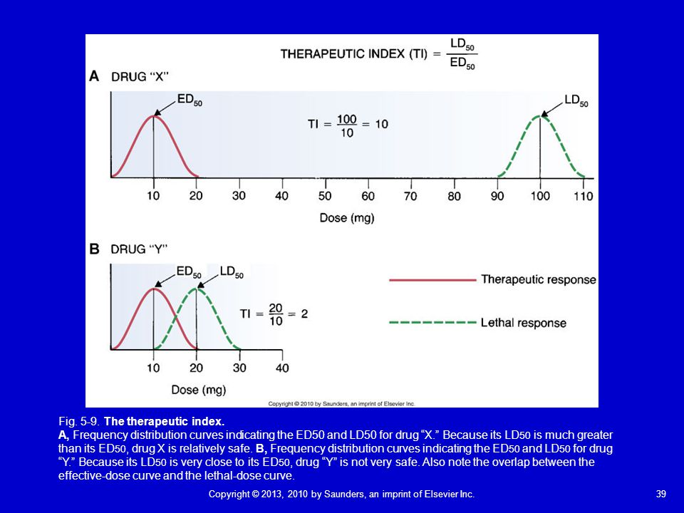 Fig. 5-9. The therapeutic index.