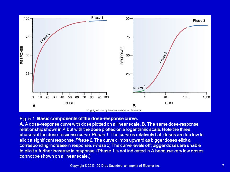 Fig. 5-1. Basic components of the dose-response curve.